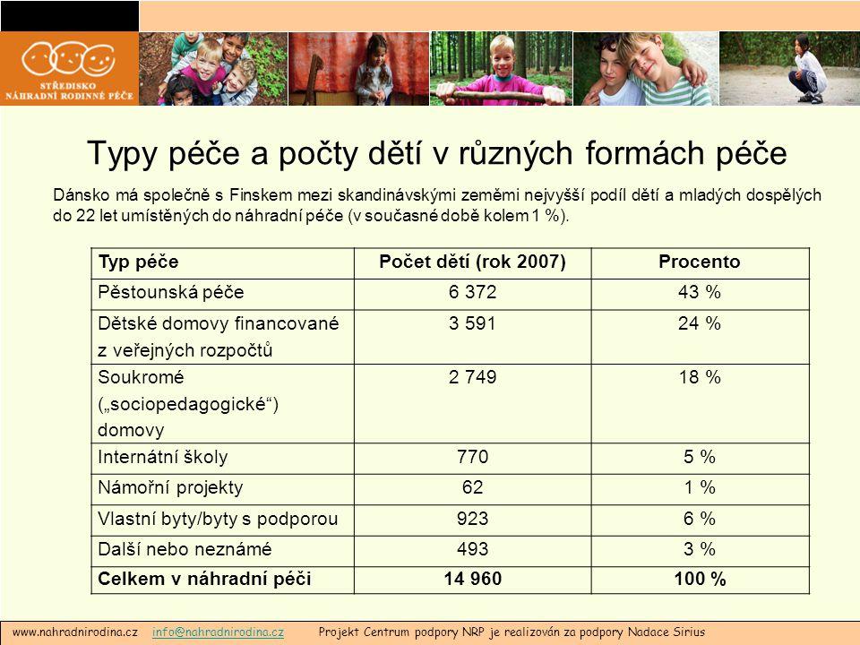 """Formy institucionální péče a počty dětí www.nahradnirodina.cz info@nahradnirodina.cz Projekt Centrum podpory NRP je realizován za podpory Nadace Siriusinfo@nahradnirodina.cz Dětské domovy financované z veřejných rozpočtů 3 591, z toho:24 %, z toho: Dětské domovy3 13421 % Krizové domovy3162 % Domovy pro mladistvé s násilným chováním 1411 % Soukromé (""""sociopedagogické ) domovy 2 74918 % Internátní školy7705 %"""