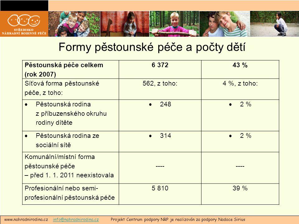 Formy pěstounské péče a počty dětí www.nahradnirodina.cz info@nahradnirodina.cz Projekt Centrum podpory NRP je realizován za podpory Nadace Siriusinfo@nahradnirodina.cz Pěstounská péče celkem (rok 2007) 6 37243 % Síťová forma pěstounské péče, z toho: 562, z toho:4 %, z toho:  Pěstounská rodina z příbuzenského okruhu rodiny dítěte  248  2 %  Pěstounská rodina ze sociální sítě  314  2 % Komunální/místní forma pěstounské péče – před 1.