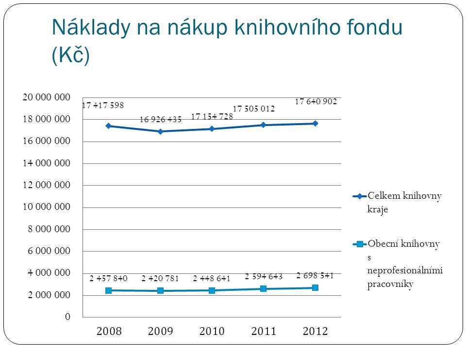 Náklady na nákup knihovního fondu (Kč)