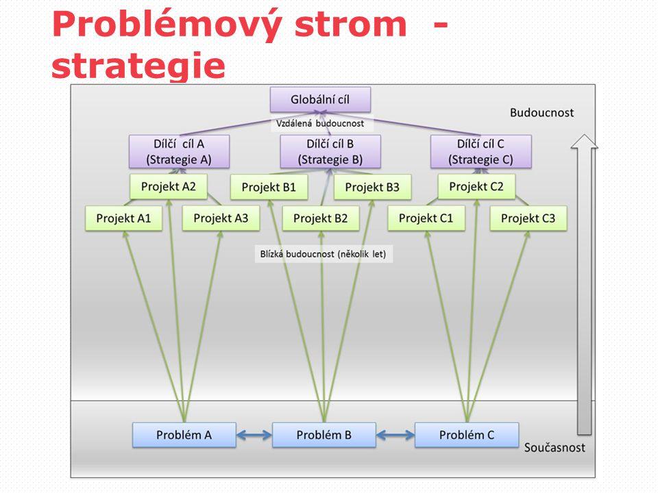 Problémový strom - strategie