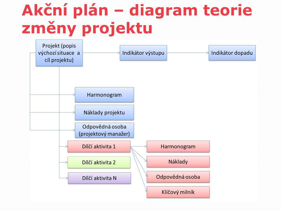 Akční plán – diagram teorie změny projektu