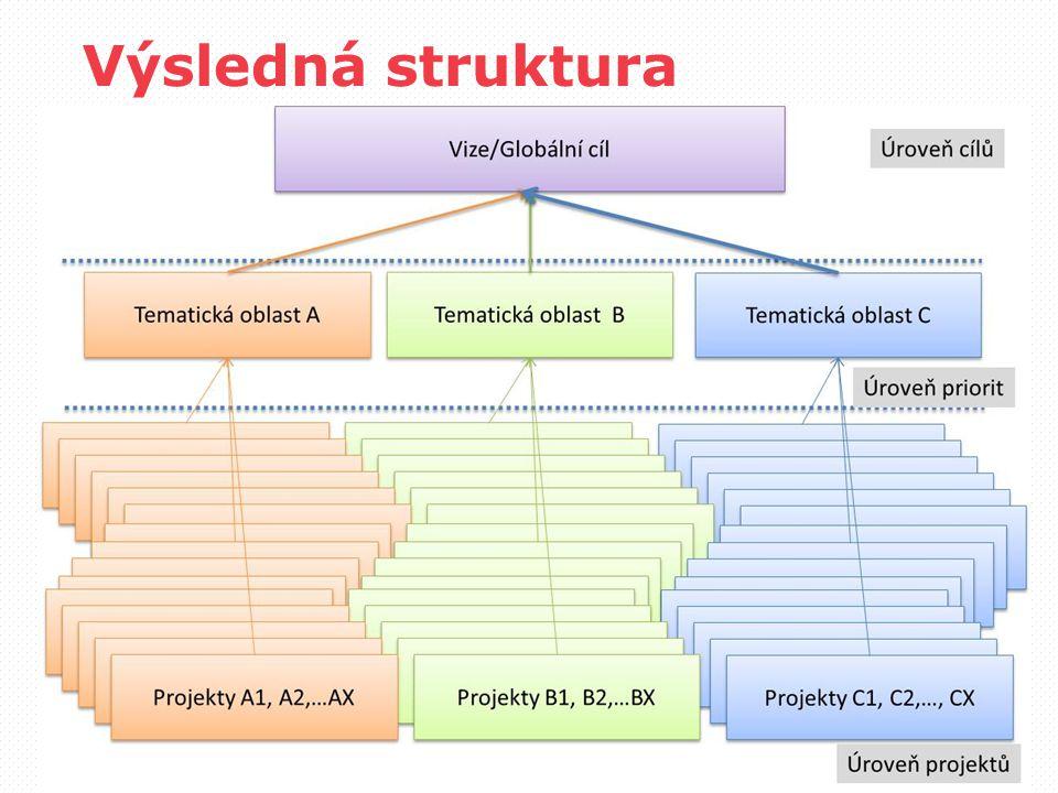 Výsledná struktura