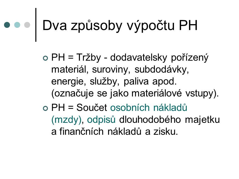 Dva způsoby výpočtu PH PH = Tržby - dodavatelsky pořízený materiál, suroviny, subdodávky, energie, služby, paliva apod. (označuje se jako materiálové