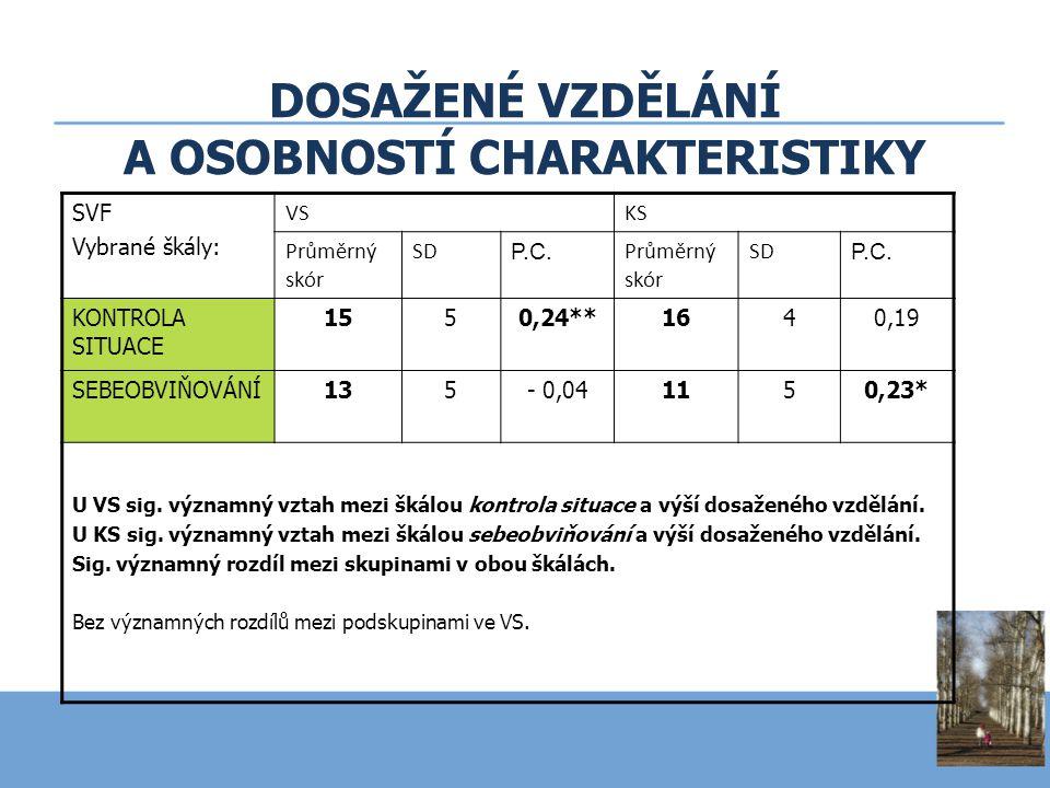 SVF Vybrané škály: VSKS Průměrný skór SD P.C. Průměrný skór SD P.C. KONTROLA SITUACE 1550,24**1640,19 SEBEOBVIŇOVÁNÍ135- 0,041150,23* U VS sig. význam