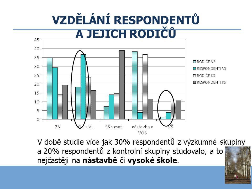 VZDĚLÁNÍ RESPONDENTŮ A JEJICH RODIČŮ V době studie více jak 30% respondentů z výzkumné skupiny a 20% respondentů z kontrolní skupiny studovalo, a to n