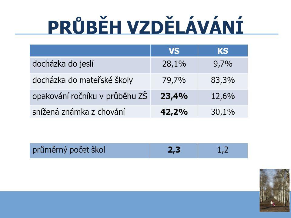 PRŮBĚH VZDĚLÁVÁNÍ VS KS VSKS docházka do jeslí28,1%9,7% docházka do mateřské školy79,7%83,3% opakování ročníku v průběhu ZŠ23,4%12,6% snížená známka z