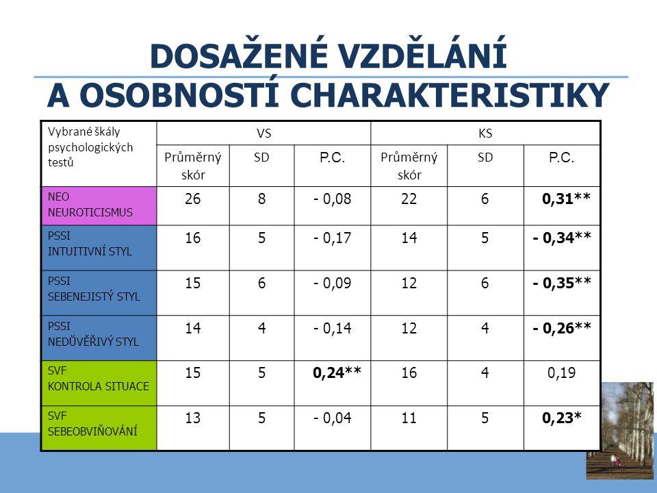 DOSAŽENÉ VZDĚLÁNÍ A OSOBNOSTÍ CHARAKTERISTIKY Vybrané škály psychologických testů VSKS Průměrný skór SD P.C. Průměrný skór SD P.C. NEO NEUROTICISMUS 2