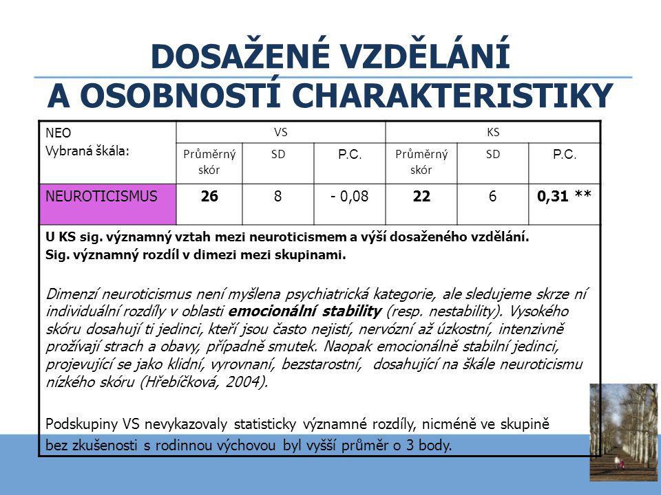 DOSAŽENÉ VZDĚLÁNÍ A OSOBNOSTÍ CHARAKTERISTIKY NEO Vybraná škála: VSKS Průměrný skór SD P.C. Průměrný skór SD P.C. NEUROTICISMUS268- 0,082260,31 ** U K
