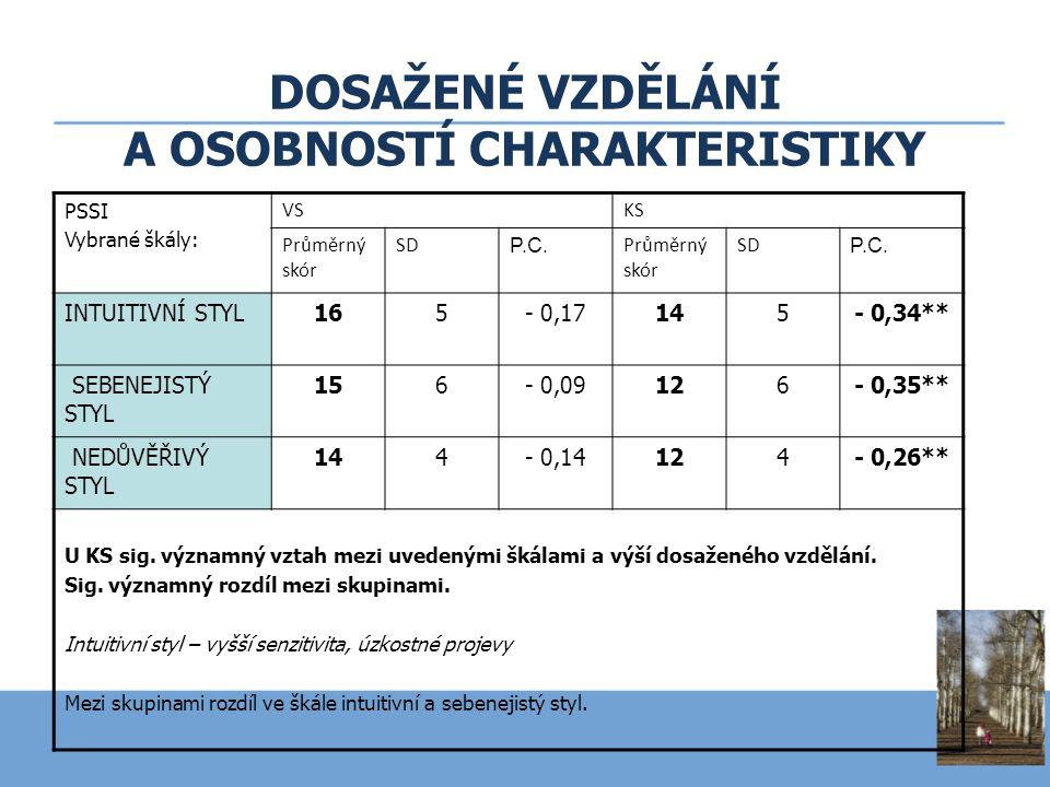 DOSAŽENÉ VZDĚLÁNÍ A OSOBNOSTÍ CHARAKTERISTIKY PSSI Vybrané škály: VSKS Průměrný skór SD P.C. Průměrný skór SD P.C. INTUITIVNÍ STYL165- 0,17145- 0,34**