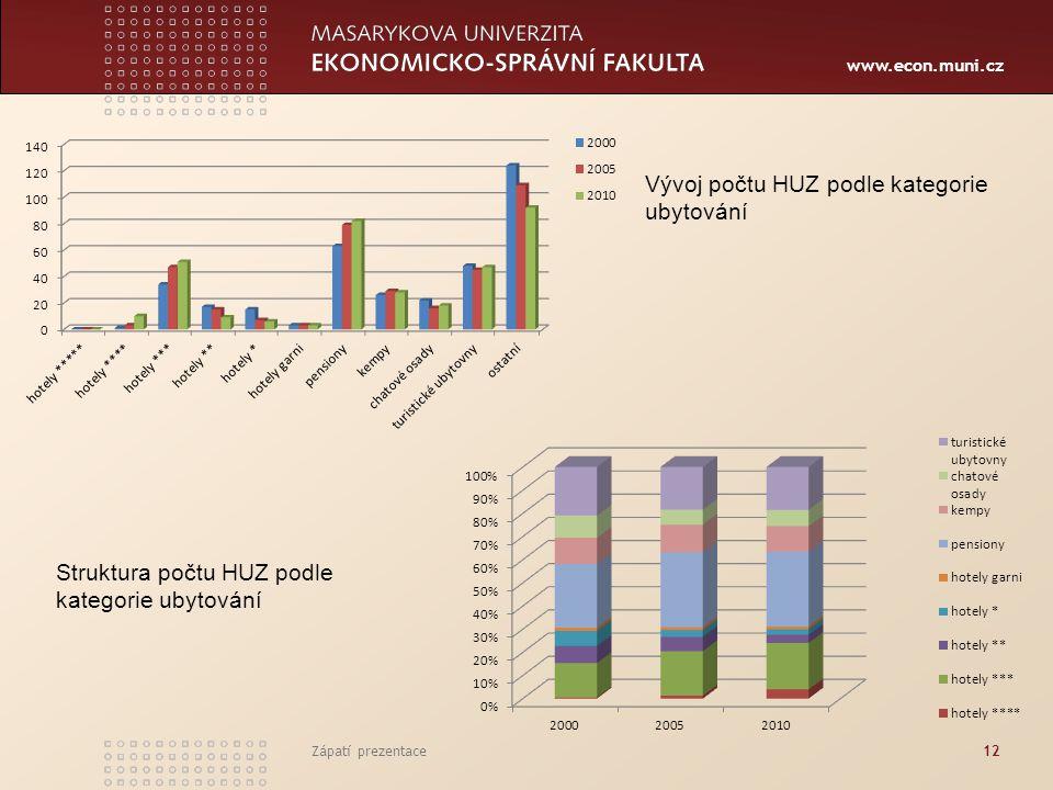 www.econ.muni.cz Zápatí prezentace12 Vývoj počtu HUZ podle kategorie ubytování Struktura počtu HUZ podle kategorie ubytování