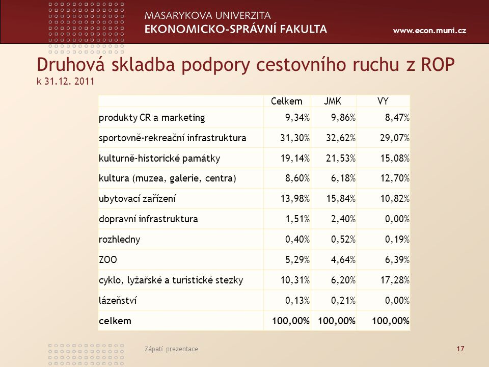 www.econ.muni.cz Druhová skladba podpory cestovního ruchu z ROP k 31.12. 2011 CelkemJMKVY produkty CR a marketing9,34%9,86%8,47% sportovně-rekreační i