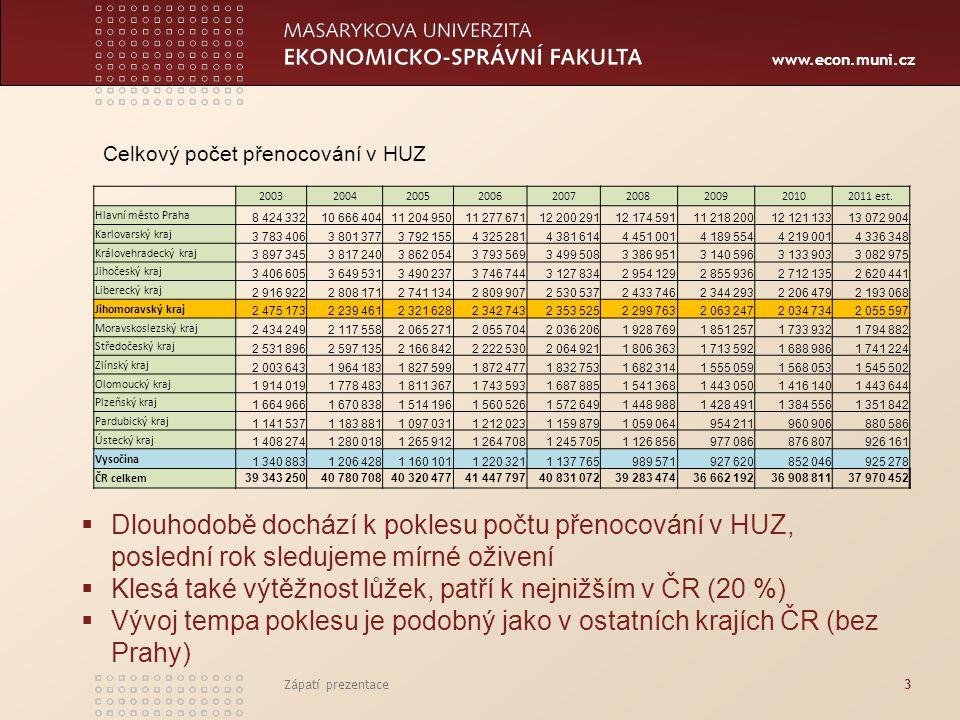www.econ.muni.cz Zápatí prezentace3 200320042005200620072008200920102011 est. Hlavní město Praha 8 424 33210 666 40411 204 95011 277 67112 200 29112 1