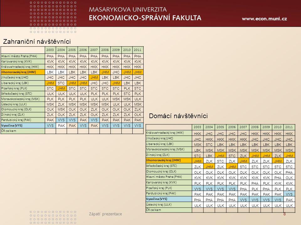 www.econ.muni.cz 200320042005200620072008200920102011 Hlavní město Praha (PHA) PHA Karlovarský kraj (KVK) KVK Královehradecký kraj (HKK) HKK Jihomorav