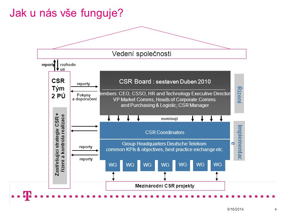 Jak u nás vše funguje. 9/16/20144 Stakeholder forums e.g.