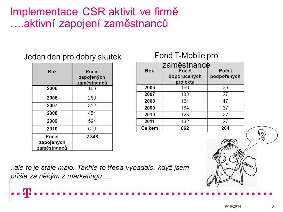 Implementace CSR aktivit ve firmě ….aktivní zapojení zaměstnanců 9/16/20146..