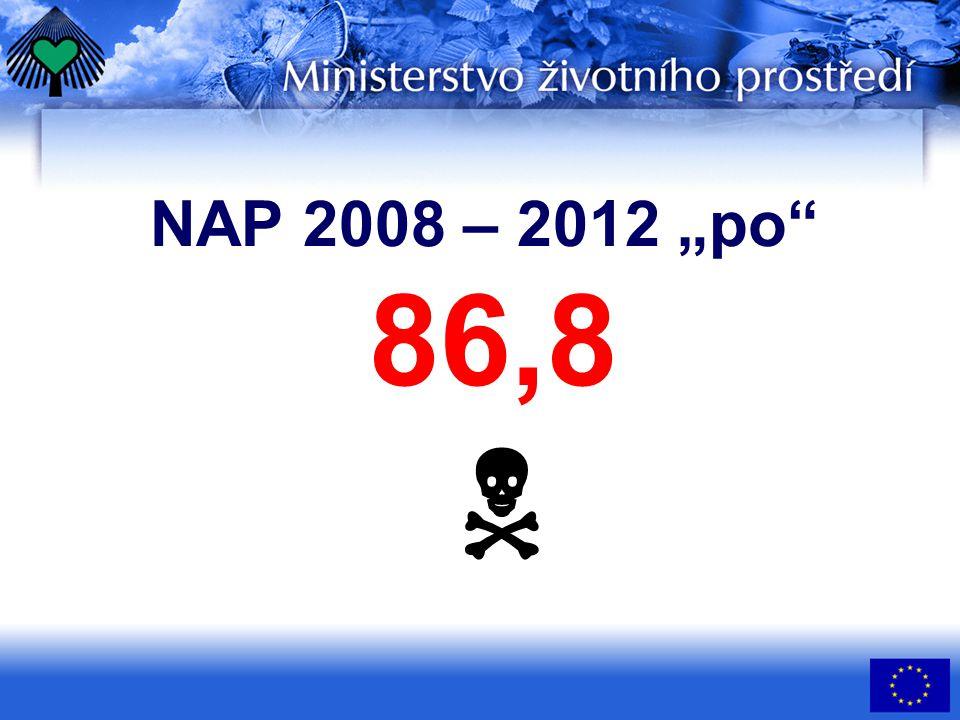 """NAP 2008 – 2012 """"po 86,8 """