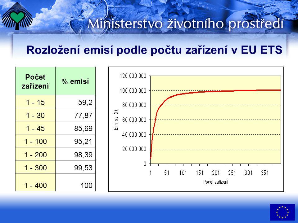 Rozložení emisí podle počtu zařízení v EU ETS Počet zařízení % emisí 1 - 1559,2 1 - 3077,87 1 - 4585,69 1 - 10095,21 1 - 20098,39 1 - 30099,53 1 - 400100