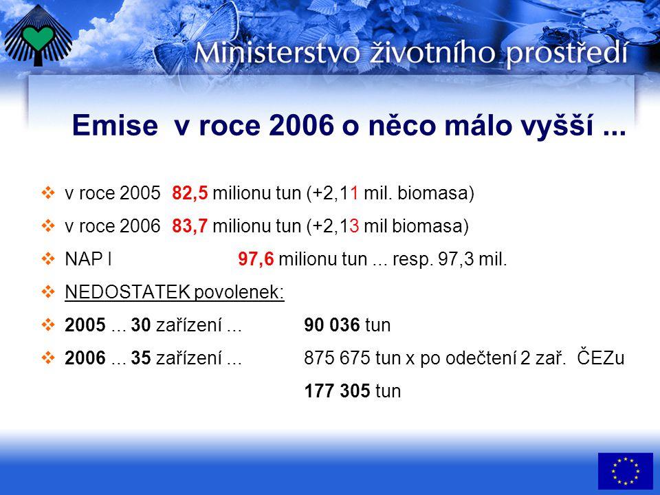 Emise v roce 2006 o něco málo vyšší... v roce 2005 82,5 milionu tun (+2,11 mil.