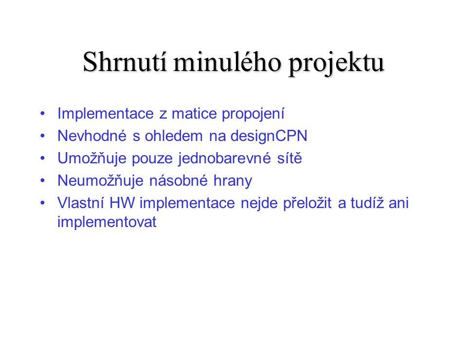 Shrnutí minulého projektu Implementace z matice propojení Nevhodné s ohledem na designCPN Umožňuje pouze jednobarevné sítě Neumožňuje násobné hrany Vlastní HW implementace nejde přeložit a tudíž ani implementovat
