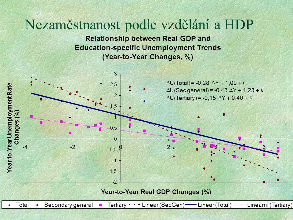 Nezaměstnanost podle vzdělání a HDP Lineární (Tertiary)  U(Total) = -0,28  Y + 1,09 +   U(Sec general) = -0,43  Y + 1,23 +   U(Tertiary) = -0,1