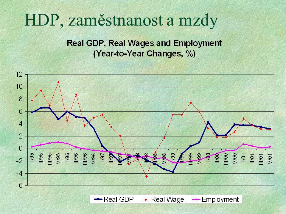 HDP, zaměstnanost a mzdy