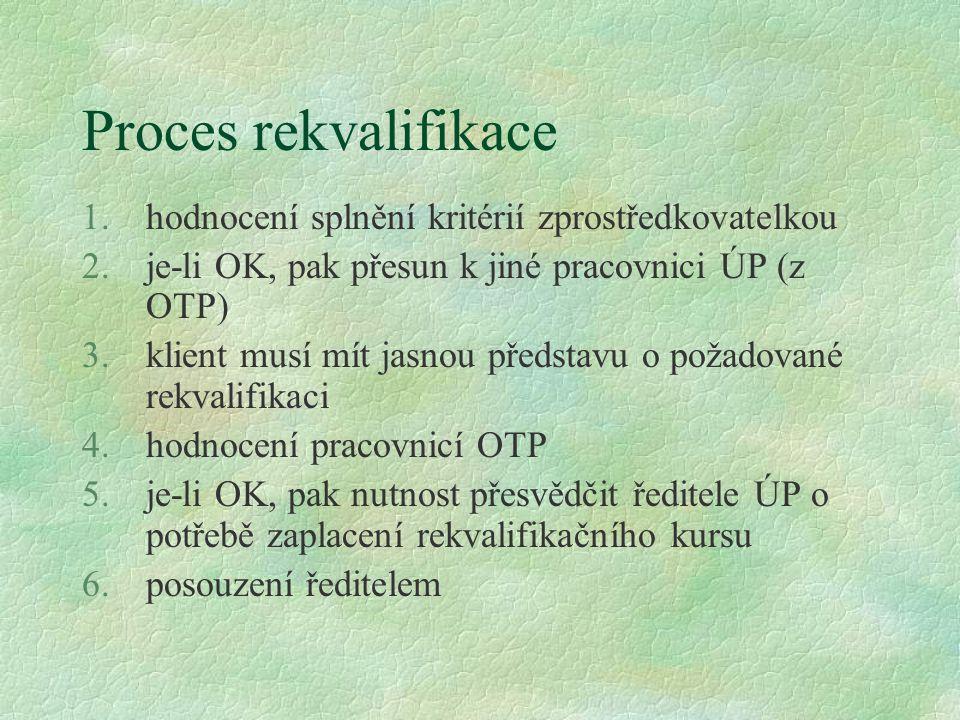 Proces rekvalifikace 1.hodnocení splnění kritérií zprostředkovatelkou 2.je-li OK, pak přesun k jiné pracovnici ÚP (z OTP) 3.klient musí mít jasnou pře
