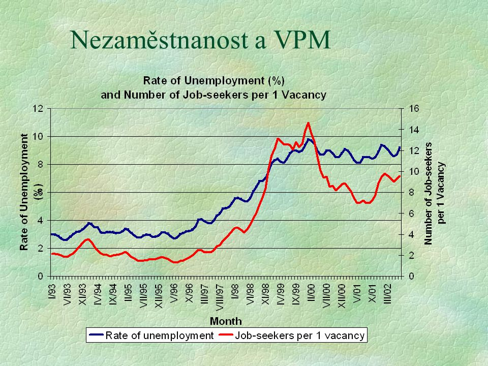 Nezaměstnanost a VPM