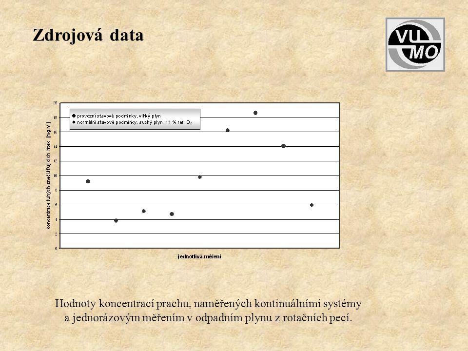 Hodnoty koncentrací prachu, naměřených kontinuálními systémy a jednorázovým měřením v odpadním plynu z rotačních pecí. Zdrojová data
