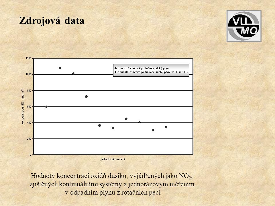 Hodnoty koncentrací oxidů dusíku, vyjádřených jako NO 2, zjištěných kontinuálními systémy a jednorázovým měřením v odpadním plynu z rotačních pecí Zdr