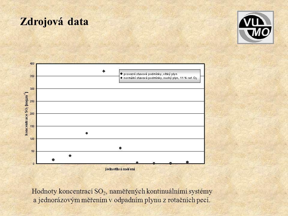 Hodnoty koncentrací SO 2, naměřených kontinuálními systémy a jednorázovým měřením v odpadním plynu z rotačních pecí. Zdrojová data