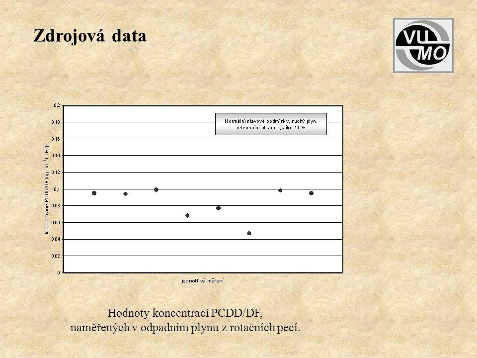Hodnoty koncentrací PCDD/DF, naměřených v odpadním plynu z rotačních pecí. Zdrojová data