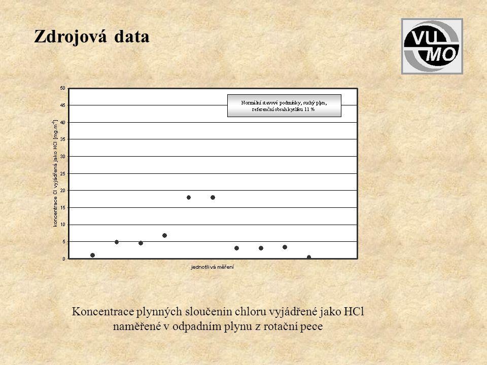 Koncentrace plynných sloučenin chloru vyjádřené jako HCl naměřené v odpadním plynu z rotační pece Zdrojová data