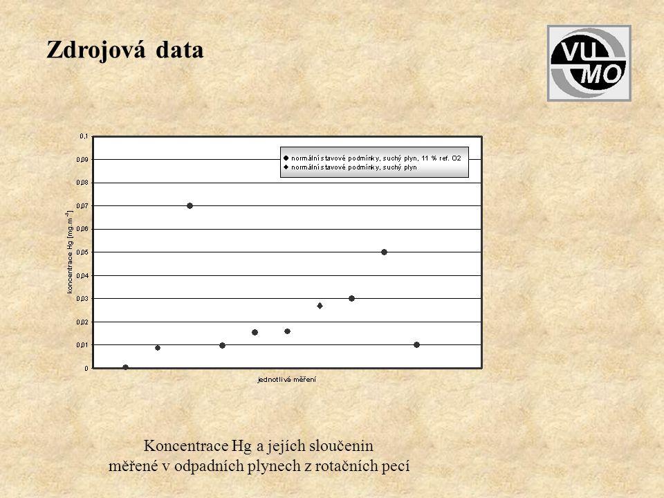 Koncentrace Hg a jejích sloučenin měřené v odpadních plynech z rotačních pecí Zdrojová data