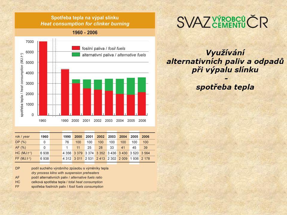Využívání alternativních paliv a odpadů při výpalu slínku - spotřeba tepla