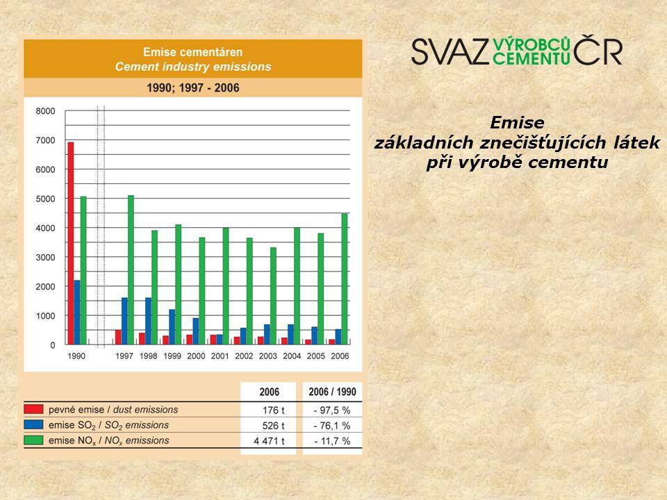 Emise základních znečišťujících látek při výrobě cementu