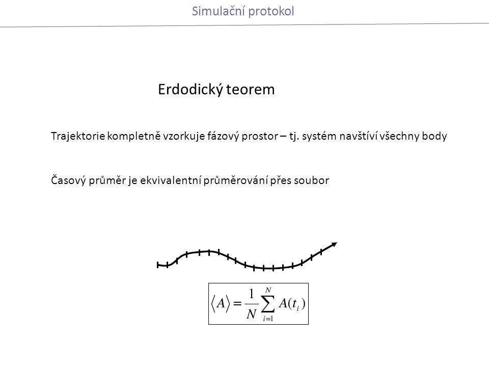 Erdodický teorem Trajektorie kompletně vzorkuje fázový prostor – tj.