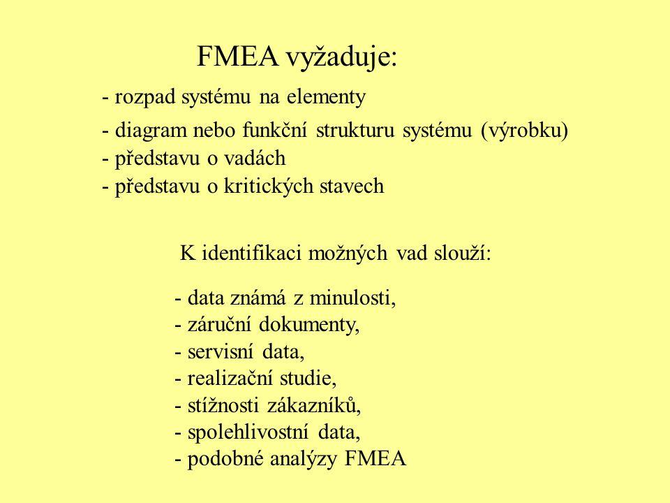 FMEA vyžaduje: - rozpad systému na elementy - diagram nebo funkční strukturu systému (výrobku) - představu o vadách - představu o kritických stavech K