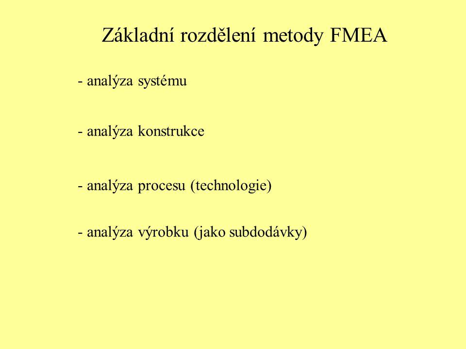 Základní rozdělení metody FMEA - analýza systému - analýza konstrukce - analýza procesu (technologie) - analýza výrobku (jako subdodávky)