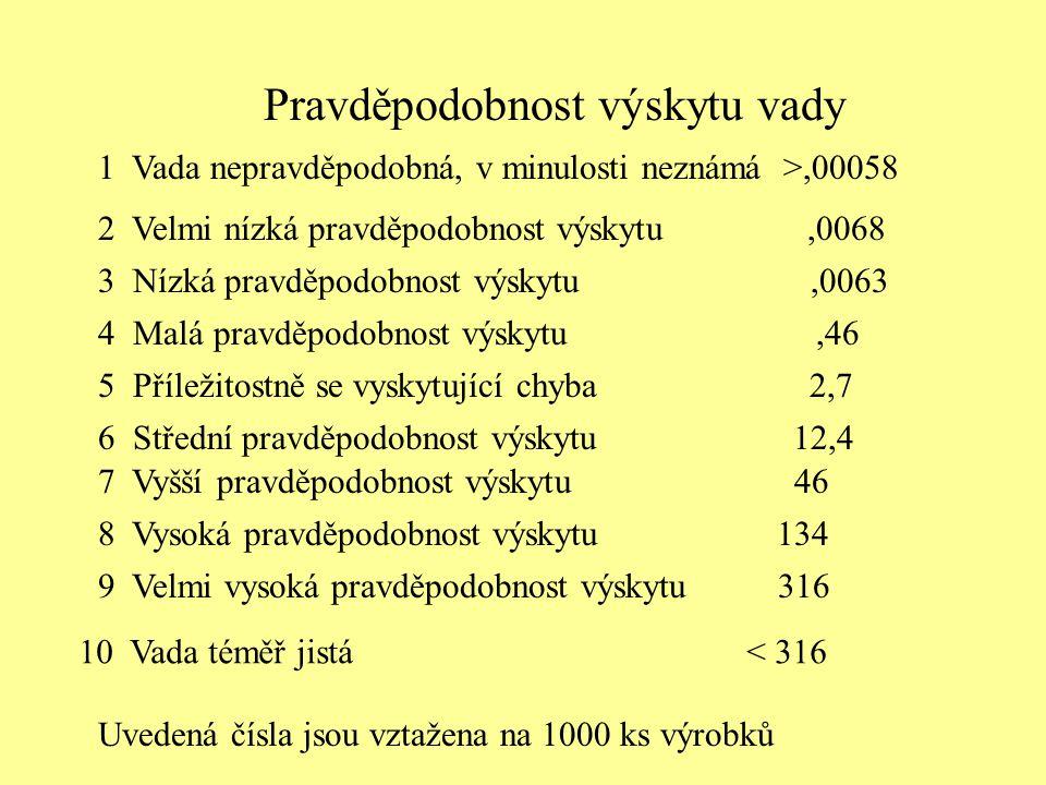 Pravděpodobnost výskytu vady 1 Vada nepravděpodobná, v minulosti neznámá >,00058 2 Velmi nízká pravděpodobnost výskytu,0068 3 Nízká pravděpodobnost vý