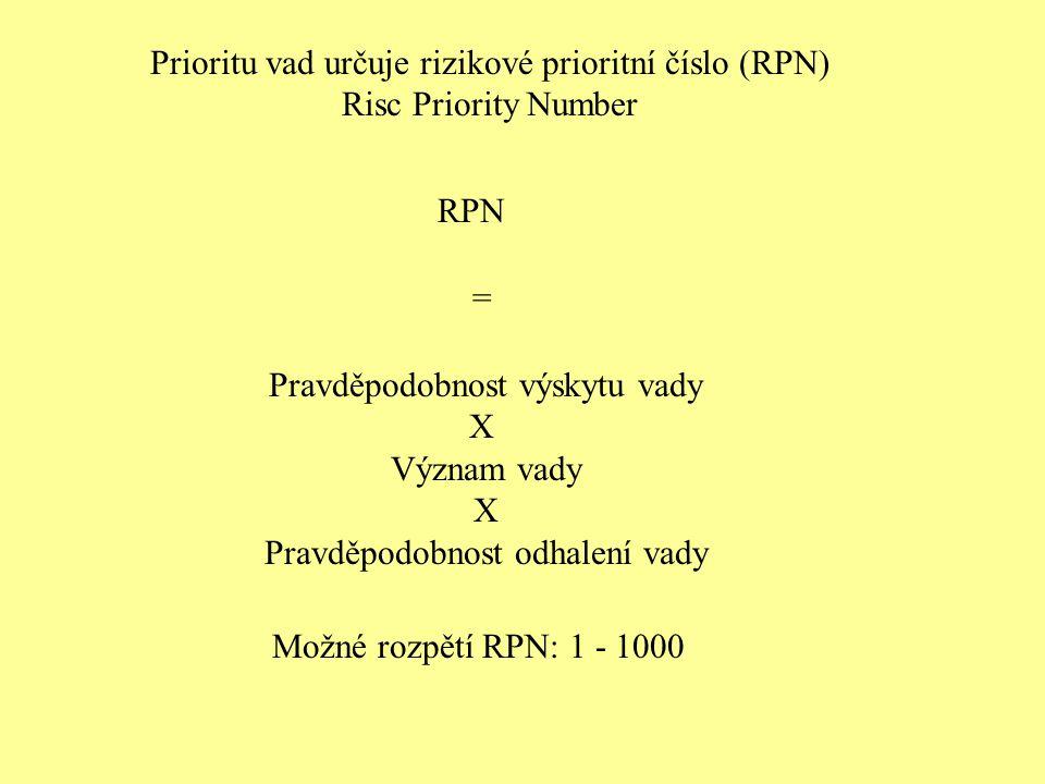 Prioritu vad určuje rizikové prioritní číslo (RPN) Risc Priority Number RPN = Pravděpodobnost výskytu vady X Význam vady X Pravděpodobnost odhalení vady Možné rozpětí RPN: 1 - 1000