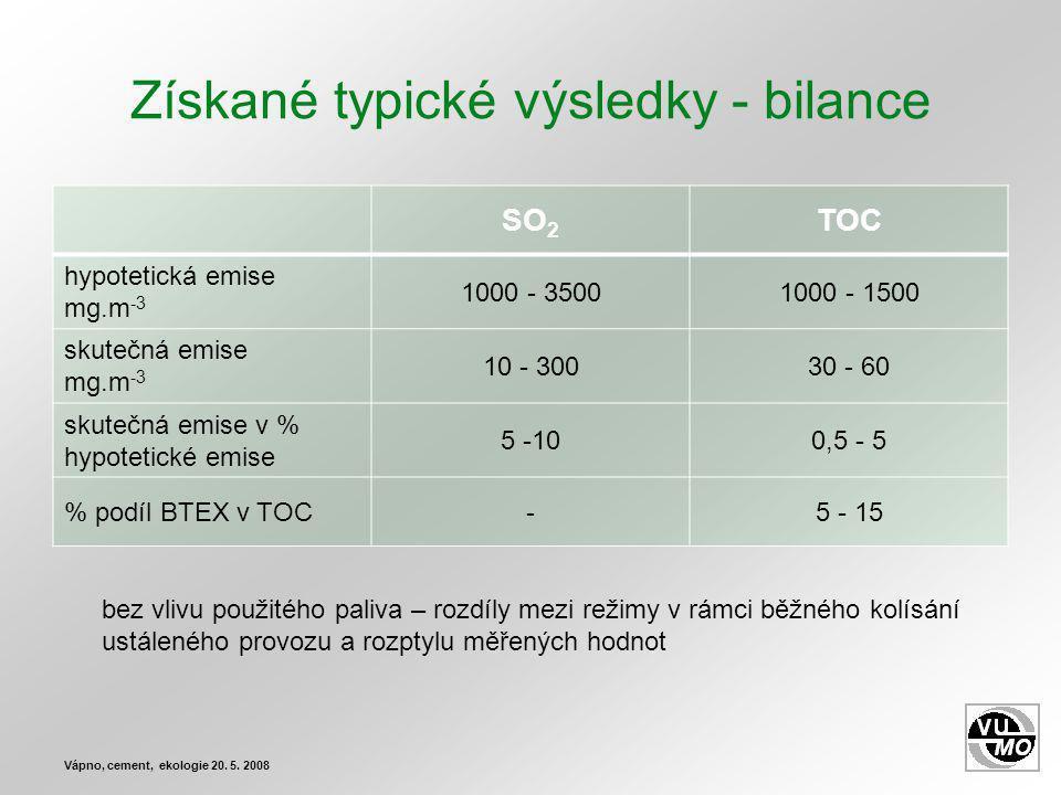 Získané typické výsledky - bilance SO 2 TOC hypotetická emise mg.m -3 1000 - 35001000 - 1500 skutečná emise mg.m -3 10 - 30030 - 60 skutečná emise v % hypotetické emise 5 -100,5 - 5 % podíl BTEX v TOC-5 - 15 Vápno, cement, ekologie 20.