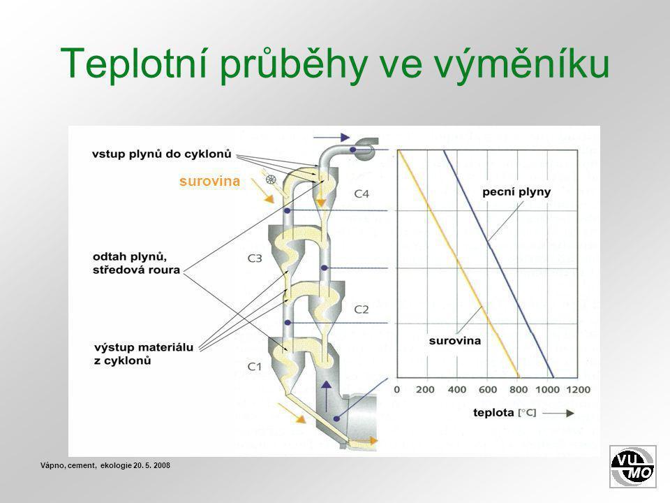 Získané typické výsledky Vápno, cement, ekologie 20. 5. 2008