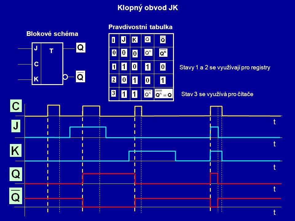 Klopný obvod JK J T C Blokové schéma K Pravdivostní tabulka Stavy 1 a 2 se využívají pro registry Stav 3 se využívá pro čítače t t t t t