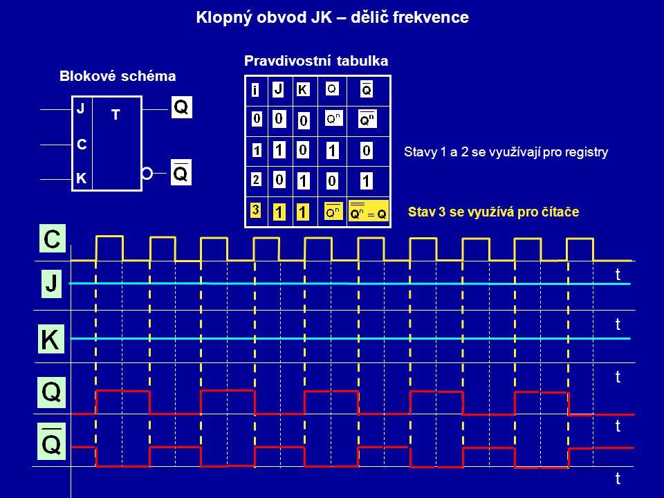 Klopný obvod JK – dělič frekvence J T C Blokové schéma K Pravdivostní tabulka Stavy 1 a 2 se využívají pro registry Stav 3 se využívá pro čítače t t t