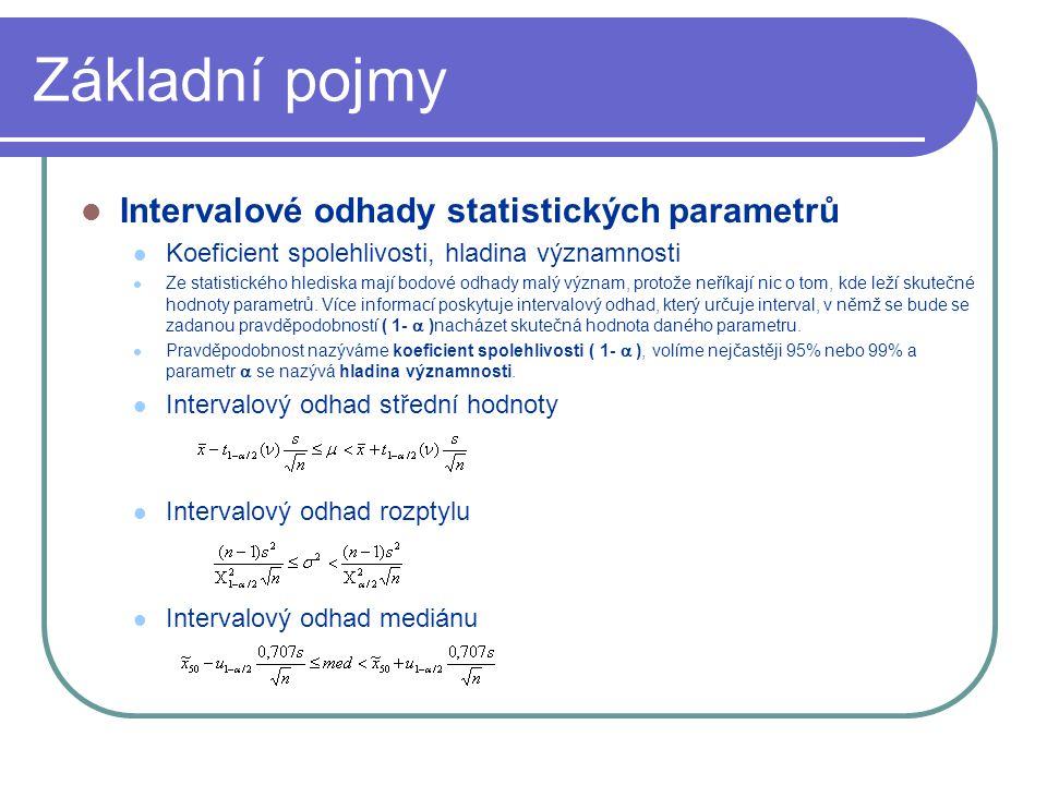 Základní pojmy Intervalové odhady statistických parametrů Koeficient spolehlivosti, hladina významnosti Ze statistického hlediska mají bodové odhady malý význam, protože neříkají nic o tom, kde leží skutečné hodnoty parametrů.