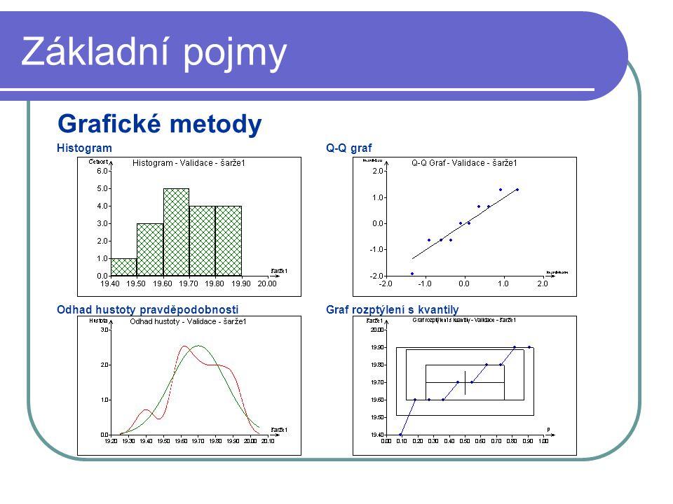 Základní pojmy Grafické metody HistogramQ-Q graf Odhad hustoty pravděpodobnostiGraf rozptýlení s kvantily