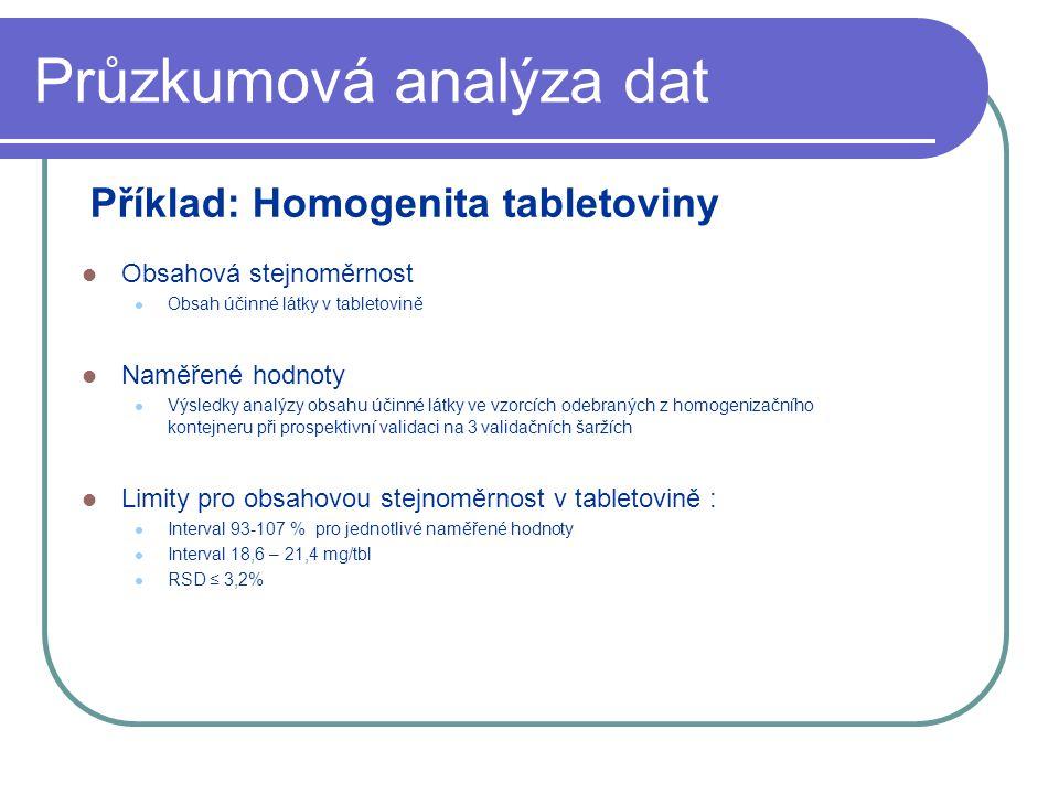 Průzkumová analýza dat Obsahová stejnoměrnost Obsah účinné látky v tabletovině Naměřené hodnoty Výsledky analýzy obsahu účinné látky ve vzorcích odebraných z homogenizačního kontejneru při prospektivní validaci na 3 validačních šaržích Limity pro obsahovou stejnoměrnost v tabletovině : Interval 93-107 % pro jednotlivé naměřené hodnoty Interval 18,6 – 21,4 mg/tbl RSD ≤ 3,2% Příklad: Homogenita tabletoviny