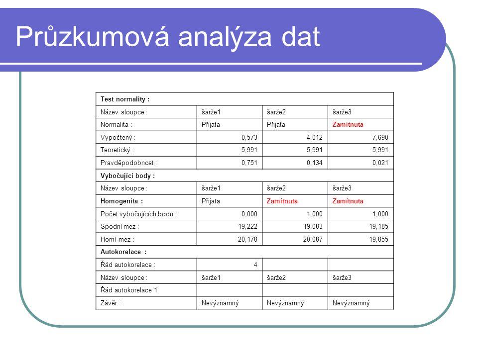 Průzkumová analýza dat Test normality : Název sloupce :šarže1šarže2šarže3 Normalita :Přijata Zamítnuta Vypočtený :0,5734,0127,690 Teoretický :5,991 Pravděpodobnost :0,7510,1340,021 Vybočující body : Název sloupce :šarže1šarže2šarže3 Homogenita :PřijataZamítnuta Počet vybočujících bodů :0,0001,000 Spodní mez :19,22219,08319,185 Horní mez :20,17820,08719,855 Autokorelace : Řád autokorelace :4 Název sloupce :šarže1šarže2šarže3 Řád autokorelace 1 Závěr :Nevýznamný