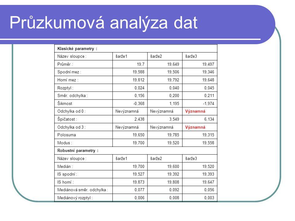 Průzkumová analýza dat Klasické parametry : Název sloupce :šarže1šarže2šarže3 Průměr :19,719,64919,497 Spodní mez :19,58819,50619,346 Horní mez :19,81219,79219,648 Rozptyl :0,0240,0400,045 Směr.