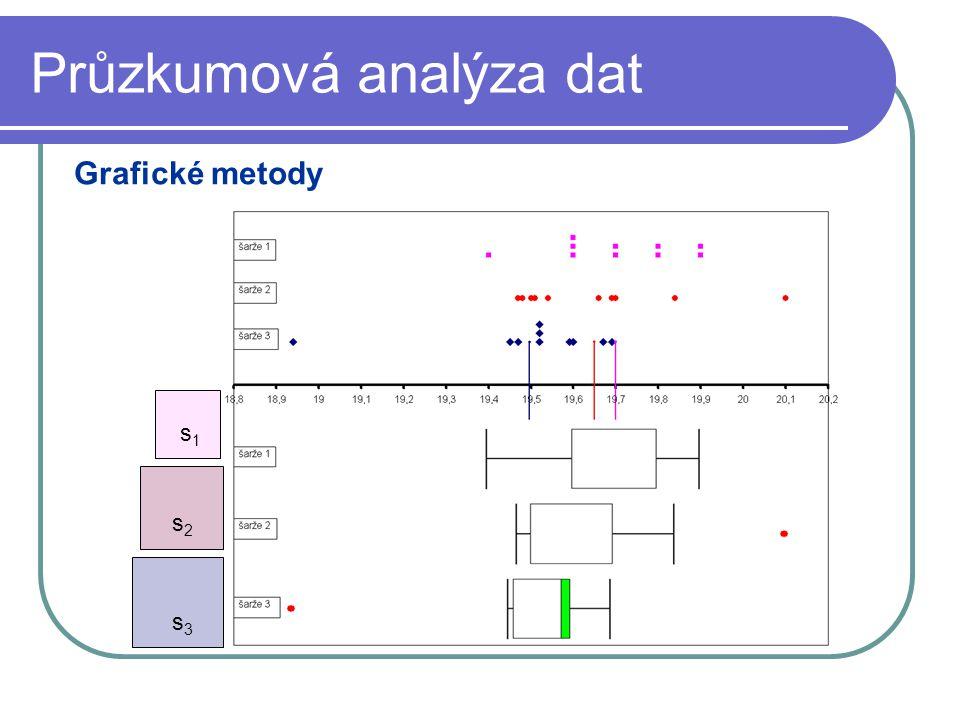 Průzkumová analýza dat Grafické metody s2s2 s1s1 s3s3